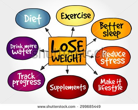 stock-vector-lose-weight-mind-map-concept-299685449